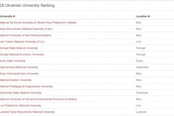 ТНЕУ – серед лідерів за популярністю веб-ресурсів